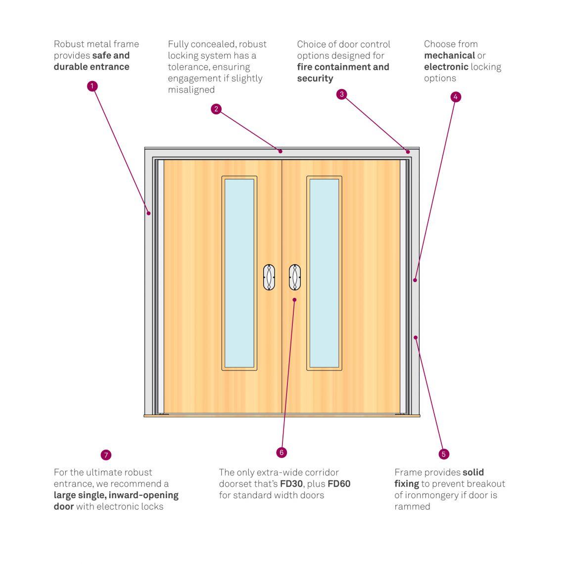 Double Doorset Infographic
