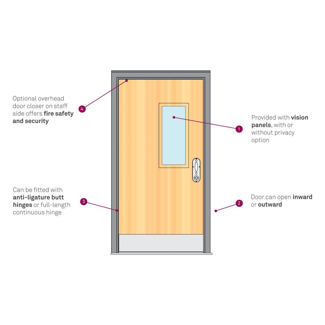 Non-service user doorset
